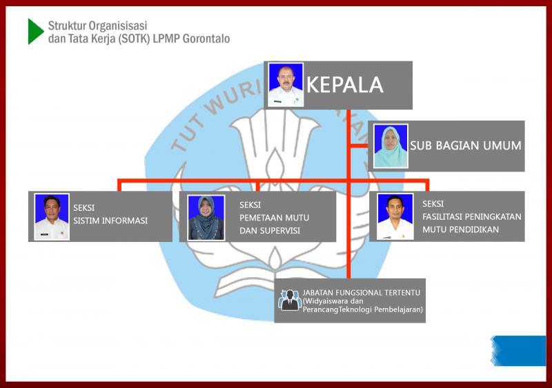 Struktur OTK LPMP Gorontalo